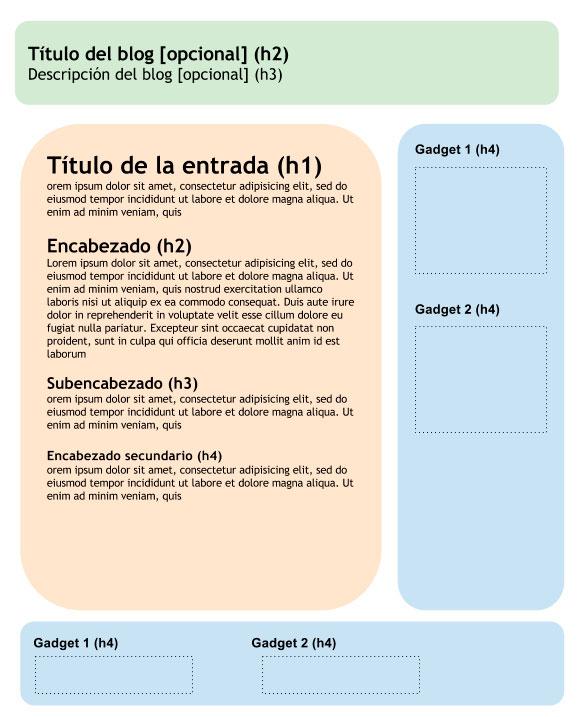 estructura texto SEO