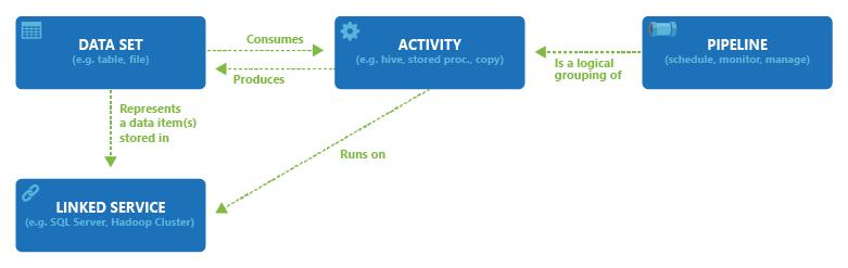 ¿Qué es Azure Data Factory?