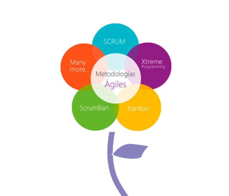 Beneficios de las Metodologías Ágiles