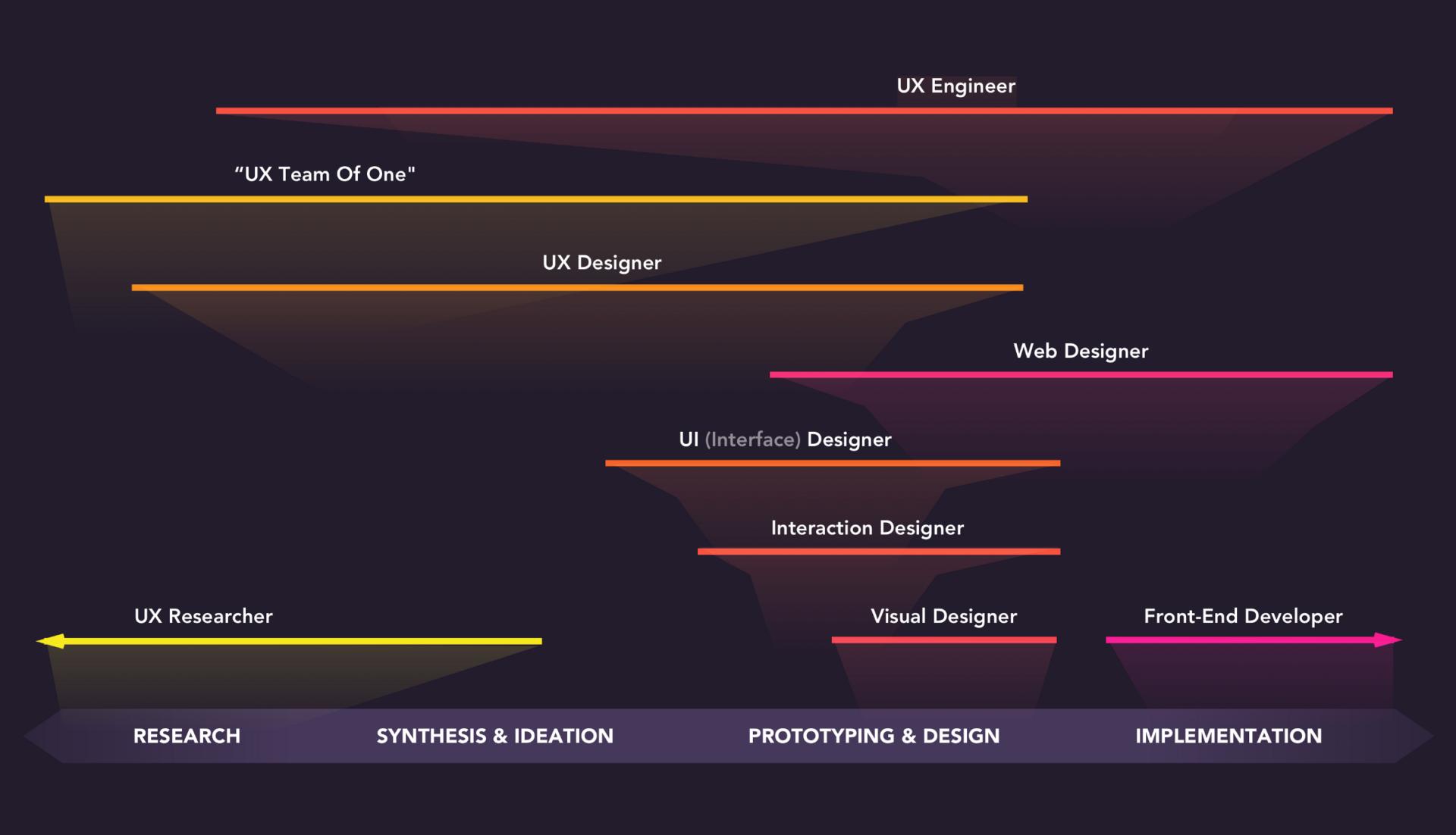 ¿Qué tipo de roles existen en el diseño gráfico?