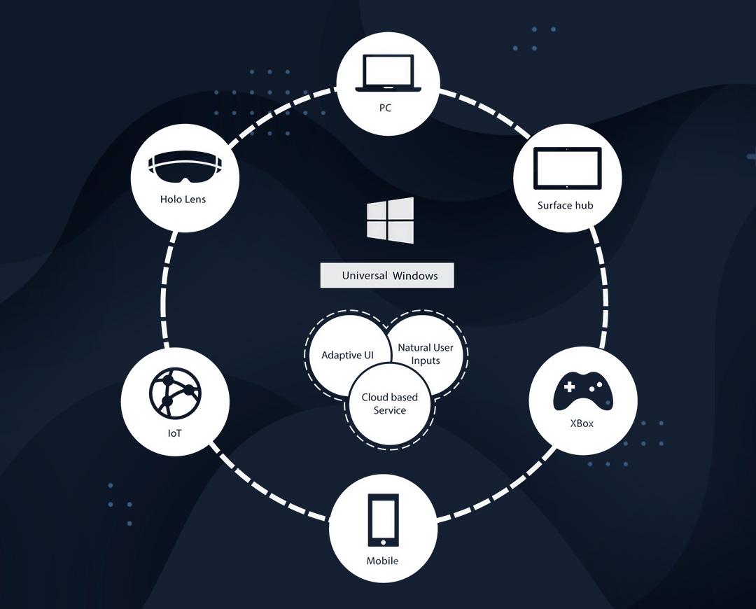Conociendo Universal Windows Platform