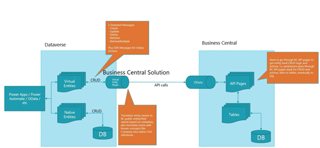 dataverse. Business Central Solution